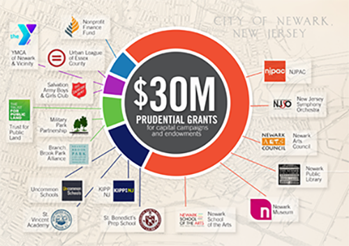 SBP receives $1 million as part of Prudential's $30 million in grants for Newark nonprofits